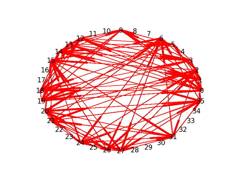 Figure 1. Some data that has been clustered using a spatial algorithm.